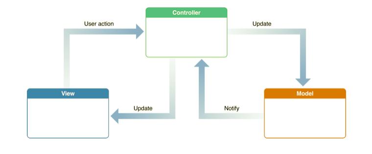 MVC - Modelo Vista Controlador